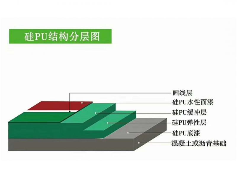 硅PU结构分层图