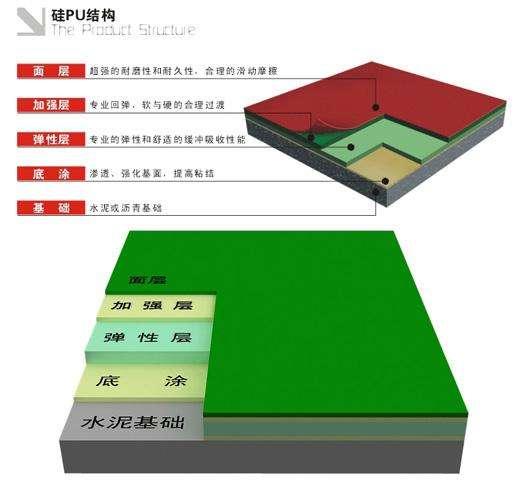 硅PU球场厂家告诉你什么是硅pu球场材料?